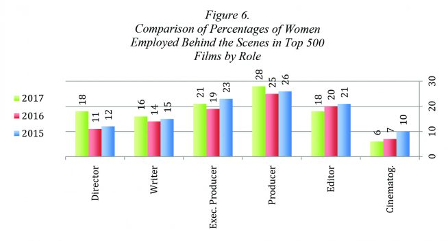 A graph showing the percentages of women working as filmmakers in the top 500 in various roles. All of them are below 30%.