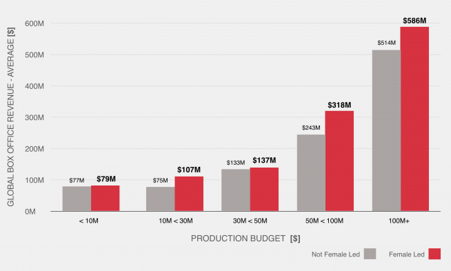 A graph showing how F-Rated and female-led films out perform films that aren't F-rated or female led at every budget level in terms of Box Office takings.