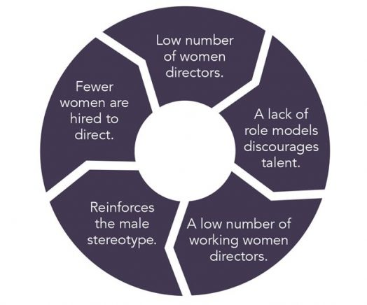 A cyclical chart that shows things that put female directors at a disadvantage, and how they reinforce each other.